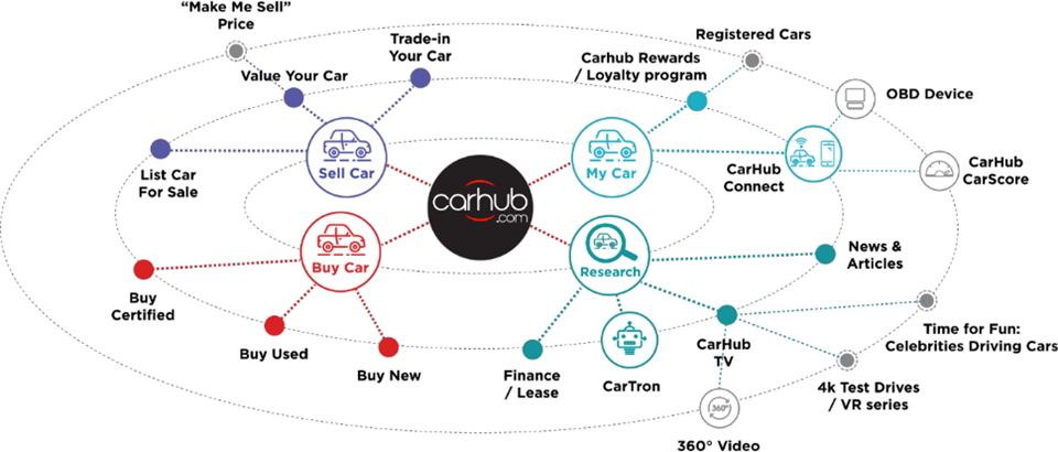New Cars, Used Cars, Find Cars for Sale at CarHub